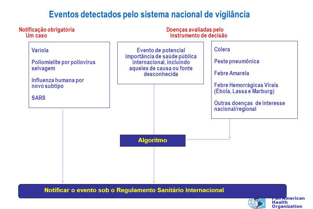 Pan American Health Organization Notificar o evento sob o Regulamento Sanitário Internacional Algoritmo Eventos detectados pelo sistema nacional de vi
