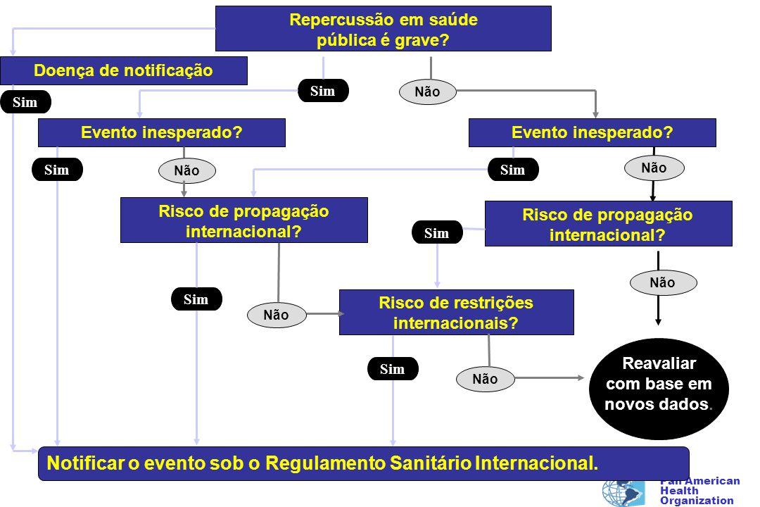 Pan American Health Organization Repercussão em saúde pública é grave? Evento inesperado? Risco de propagação internacional? Risco de restrições inter