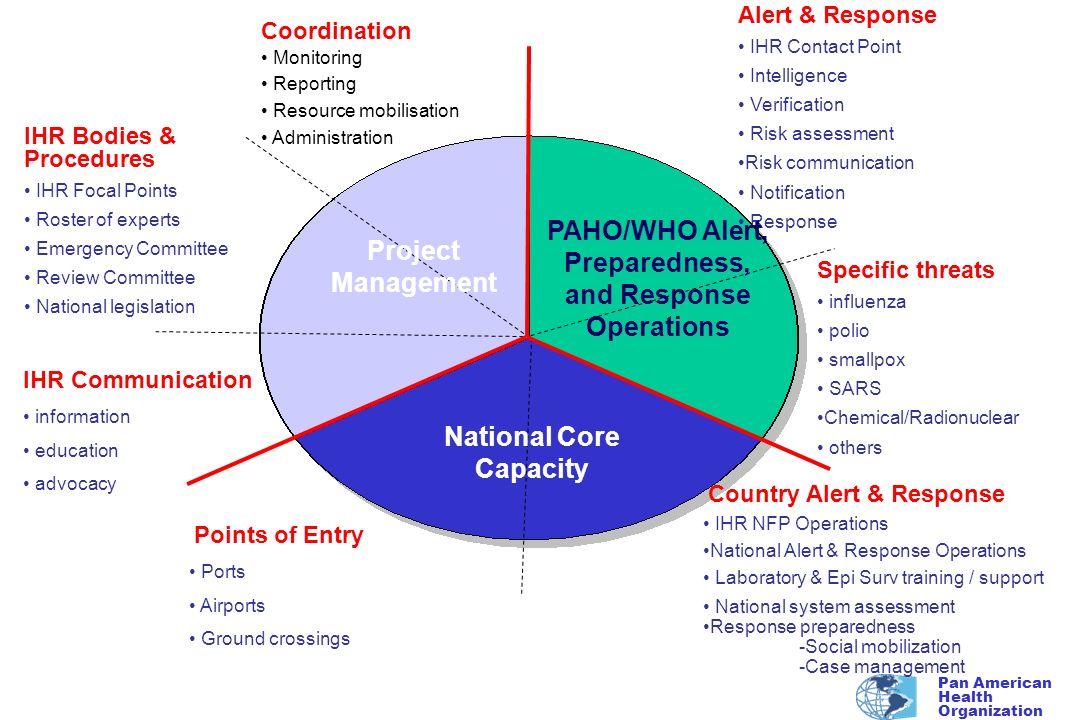 Pan American Health Organization OPS/OMS apoio aos paises por meio de … l Mandato Internacional l Estrutura e capacidade decentralizada l Experiencia l Parcerias