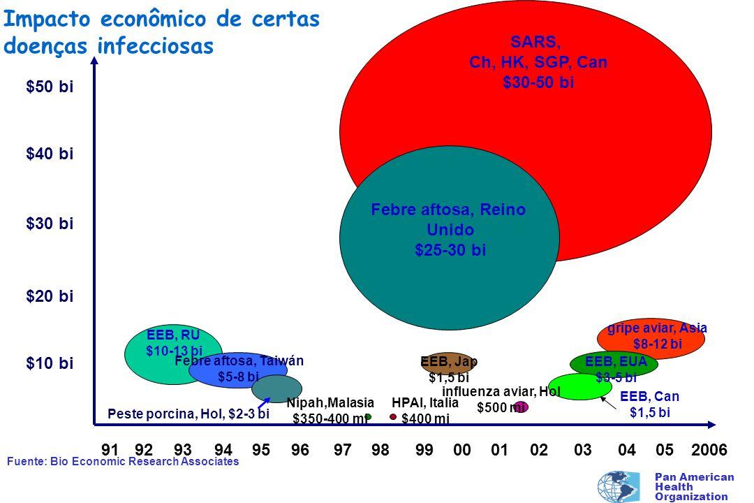 Pan American Health Organization Costo estimado $50 bi $40 bi $30 bi $20 bi $10 bi 91029498200603050099019792959396041990 EEB, RU $10-13 bi Febre afto