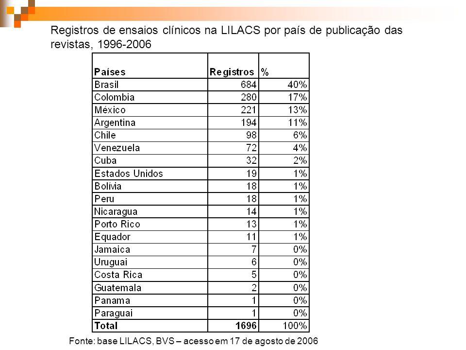 Registros de ensaios clínicos na LILACS por país de publicação das revistas, 1996-2006 Fonte: base LILACS, BVS – acesso em 17 de agosto de 2006