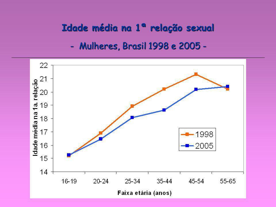 - Mulheres, Brasil 1998 e 2005 - Idade média na 1ª relação sexual