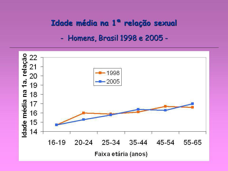 - Homens, Brasil 1998 e 2005 -