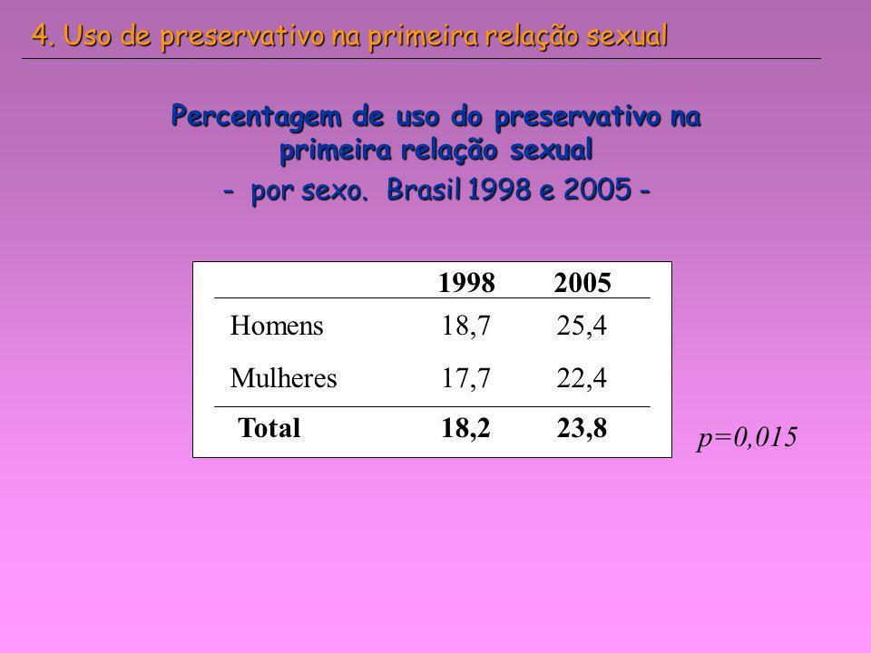 Percentagem de uso do preservativo na primeira relação sexual - por sexo. Brasil 1998 e 2005 - 4. Uso de preservativo na primeira relação sexual Homen