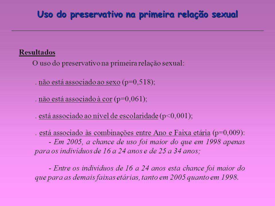 Uso do preservativo na primeira relação sexual. não está associado ao sexo (p=0,518);. não está associado à cor (p=0,061);. está associado ao nível de