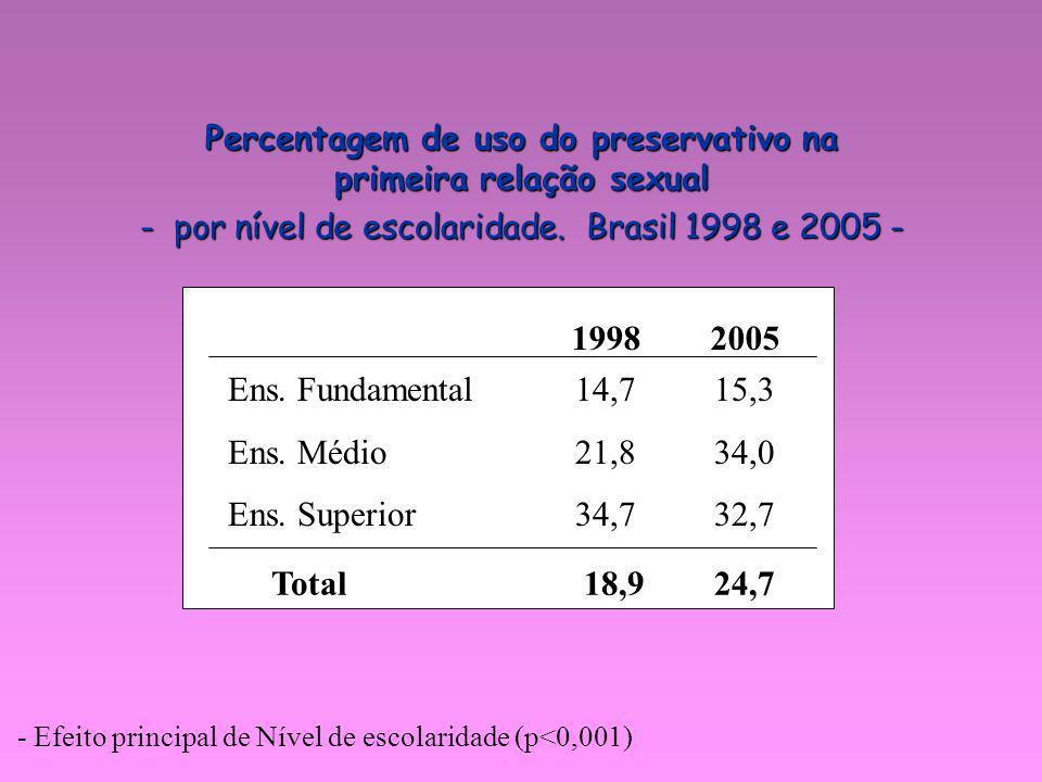 - Efeito principal de Nível de escolaridade (p<0,001) Ens. Fundamental 14,7 15,3 Ens. Médio 21,8 34,0 Ens. Superior 34,7 32,7 Total 18,9 24,7 1998 200