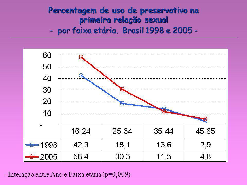 - por faixa etária. Brasil 1998 e 2005 - - Interação entre Ano e Faixa etária (p=0,009) Percentagem de uso de preservativo na primeira relação sexual