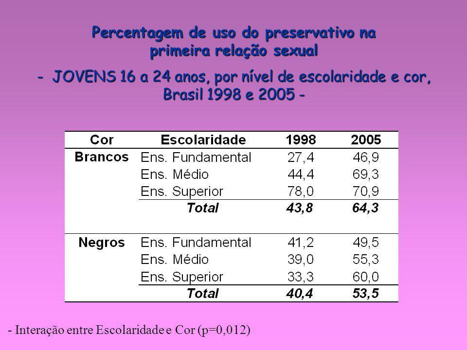 Percentagem de uso do preservativo na primeira relação sexual - JOVENS 16 a 24 anos, por nível de escolaridade e cor, Brasil 1998 e 2005 - - Interação