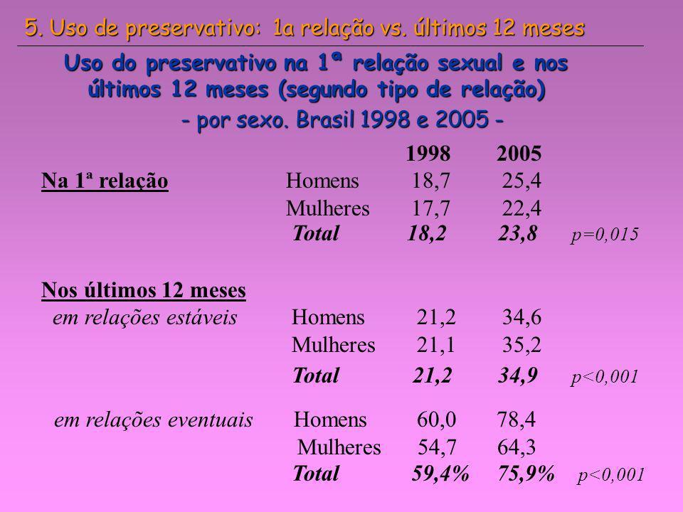 Uso do preservativo na 1ª relação sexual e nos últimos 12 meses (segundo tipo de relação) - por sexo. Brasil 1998 e 2005 - 1998 2005 Na 1ª relação Hom