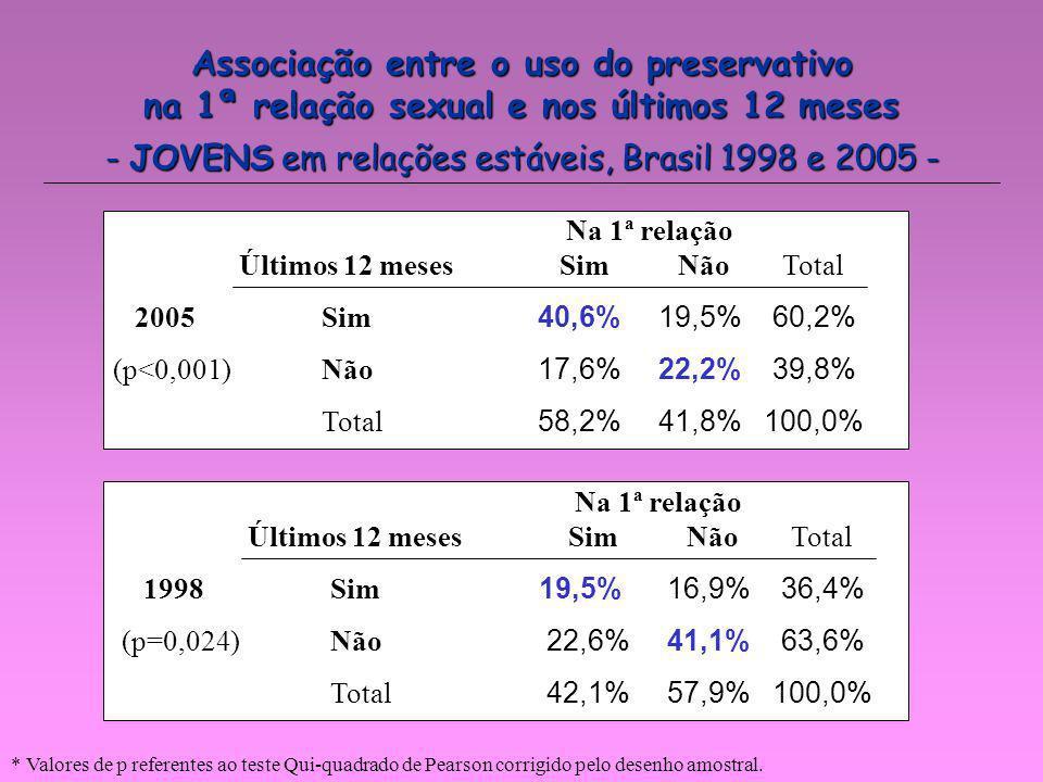 Associação entre o uso do preservativo na 1ª relação sexual e nos últimos 12 meses - JOVENS em relações estáveis, Brasil 1998 e 2005 - Na 1ª relação Ú