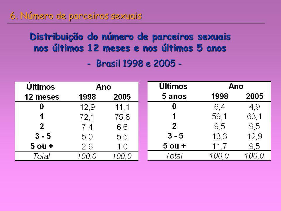 Distribuição do número de parceiros sexuais nos últimos 12 meses e nos últimos 5 anos - Brasil 1998 e 2005 - 6. Número de parceiros sexuais