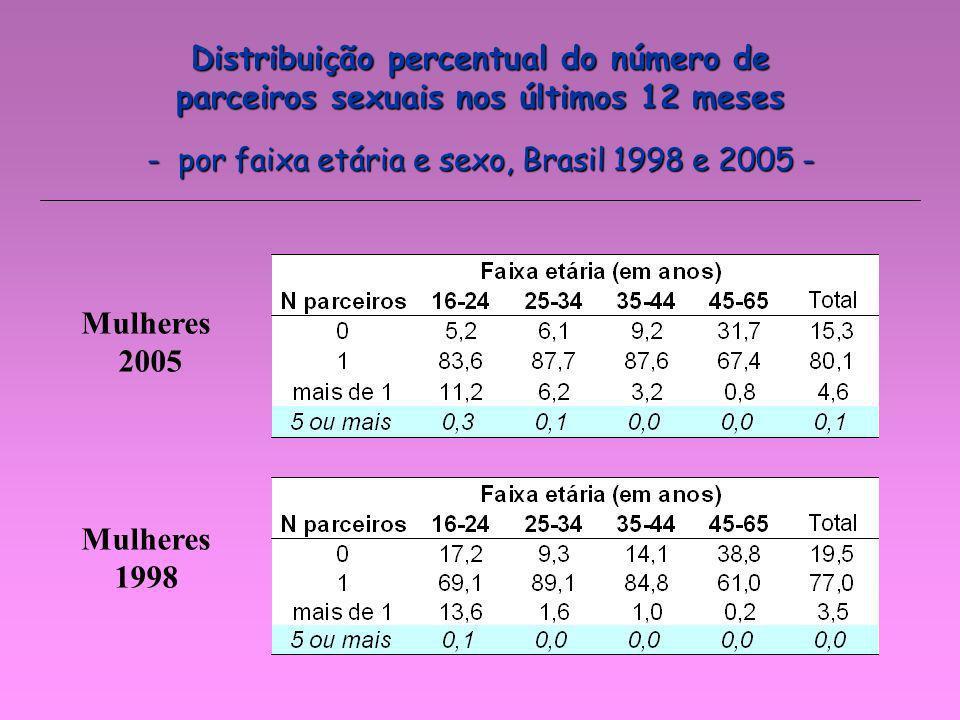 Distribuição percentual do número de parceiros sexuais nos últimos 12 meses - por faixa etária e sexo, Brasil 1998 e 2005 - Mulheres 2005 Mulheres 199