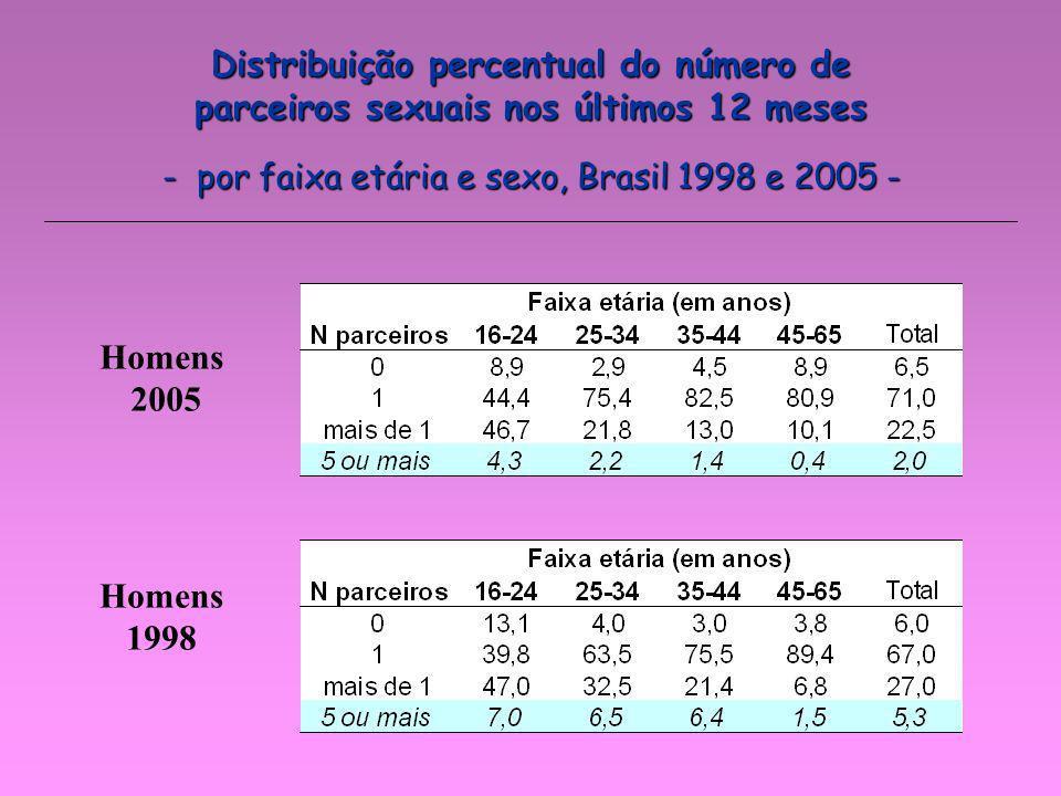Distribuição percentual do número de parceiros sexuais nos últimos 12 meses - por faixa etária e sexo, Brasil 1998 e 2005 - Homens 2005 Homens 1998