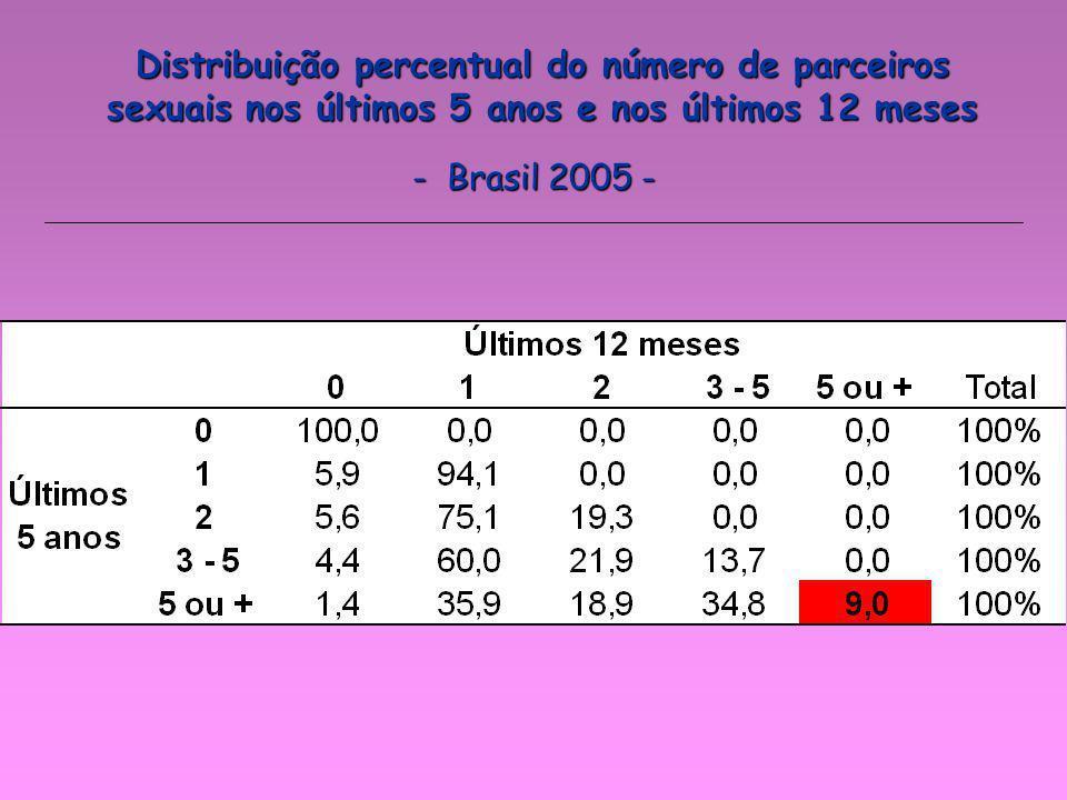 Distribuição percentual do número de parceiros sexuais nos últimos 5 anos e nos últimos 12 meses - Brasil 2005 -