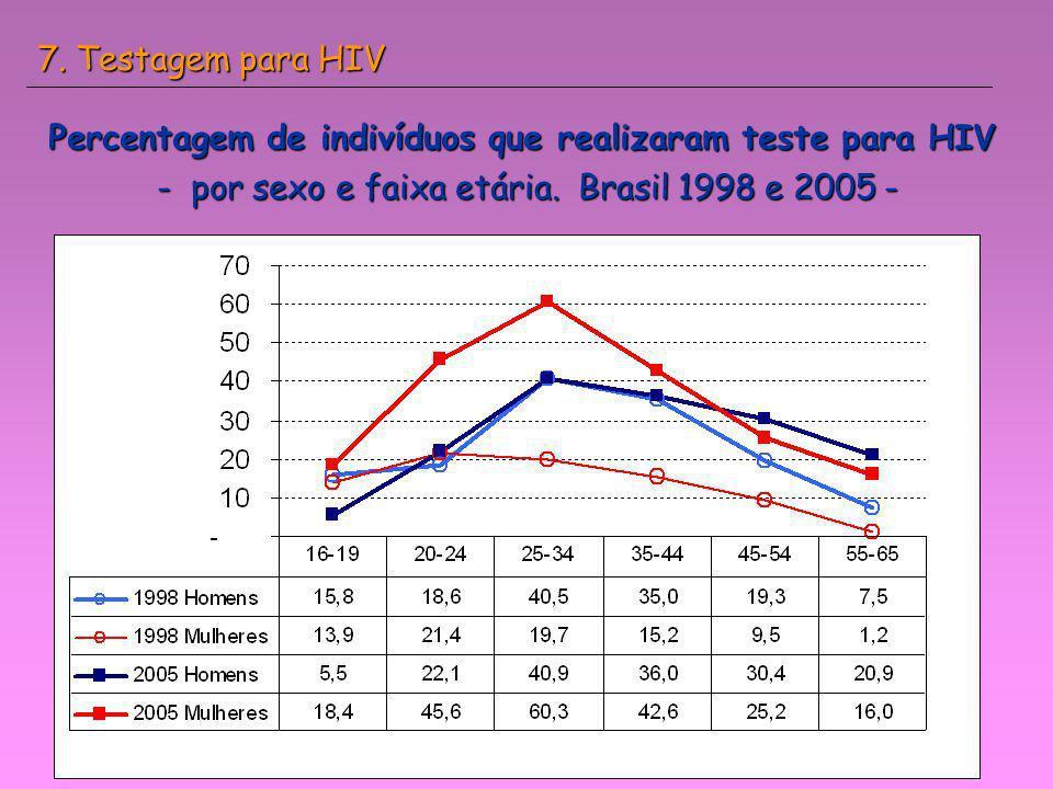 Percentagem de indivíduos que realizaram teste para HIV - por sexo e faixa etária. Brasil 1998 e 2005 - 7. Testagem para HIV