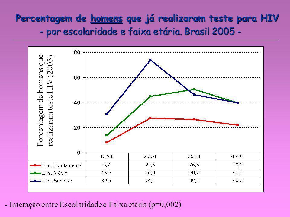 Percentagem de homens que já realizaram teste para HIV Porcentagem de homens que realizaram teste HIV (2005) - por escolaridade e faixa etária. Brasil