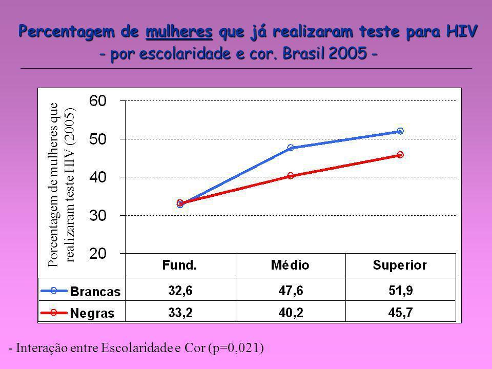 Percentagem de mulheres que já realizaram teste para HIV - por escolaridade e cor. Brasil 2005 - - Interação entre Escolaridade e Cor (p=0,021) Porcen