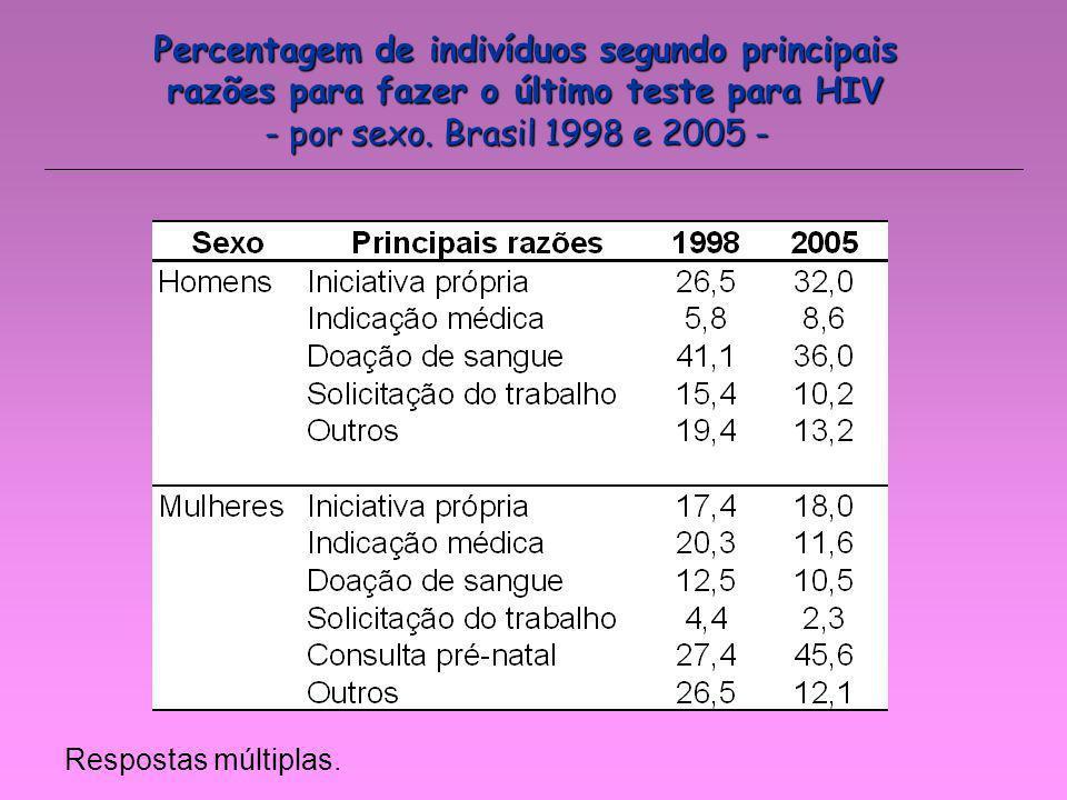 Percentagem de indivíduos segundo principais razões para fazer o último teste para HIV Respostas múltiplas. - por sexo. Brasil 1998 e 2005 -