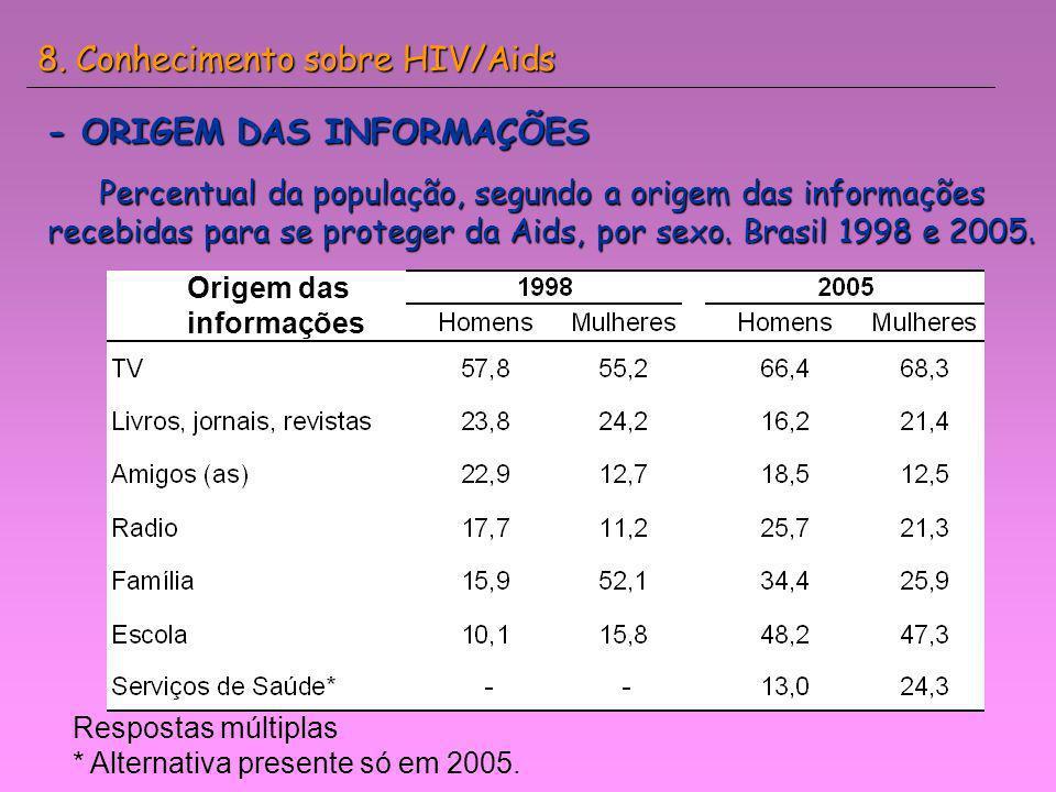 8. Conhecimento sobre HIV/Aids - ORIGEM DAS INFORMAÇÕES Percentual da população, segundo a origem das informações recebidas para se proteger da Aids,