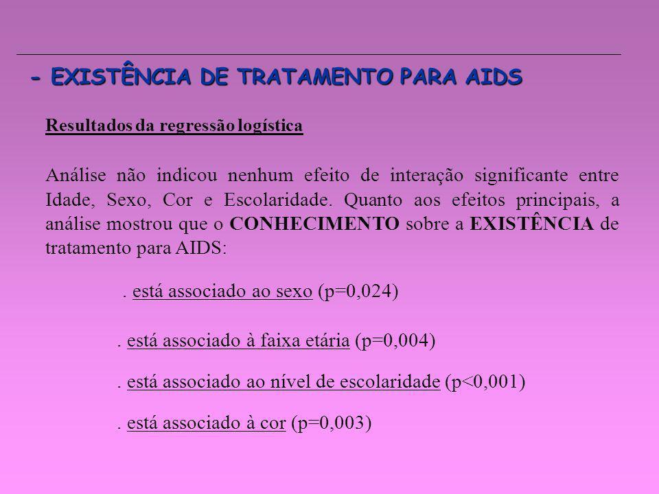 - EXISTÊNCIA DE TRATAMENTO PARA AIDS Resultados da regressão logística Análise não indicou nenhum efeito de interação significante entre Idade, Sexo,