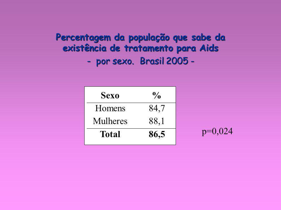 p=0,024 Percentagem da população que sabe da existência de tratamento para Aids - por sexo. Brasil 2005 - Sexo Homens Mulheres Total % 84,7 88,1 86,5