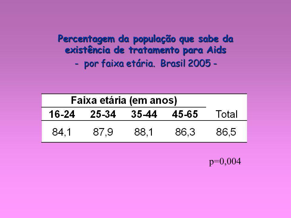 p=0,004 Percentagem da população que sabe da existência de tratamento para Aids - por faixa etária. Brasil 2005 -