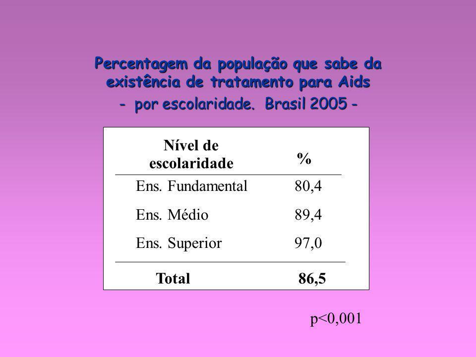 p<0,001 Percentagem da população que sabe da existência de tratamento para Aids - por escolaridade. Brasil 2005 - Ens. Fundamental 80,4 Ens. Médio 89,