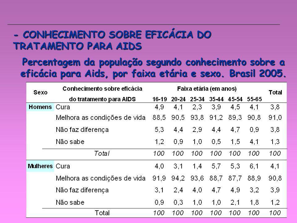 - CONHECIMENTO SOBRE EFICÁCIA DO TRATAMENTO PARA AIDS Percentagem da população segundo conhecimento sobre a eficácia para Aids, por faixa etária e sex