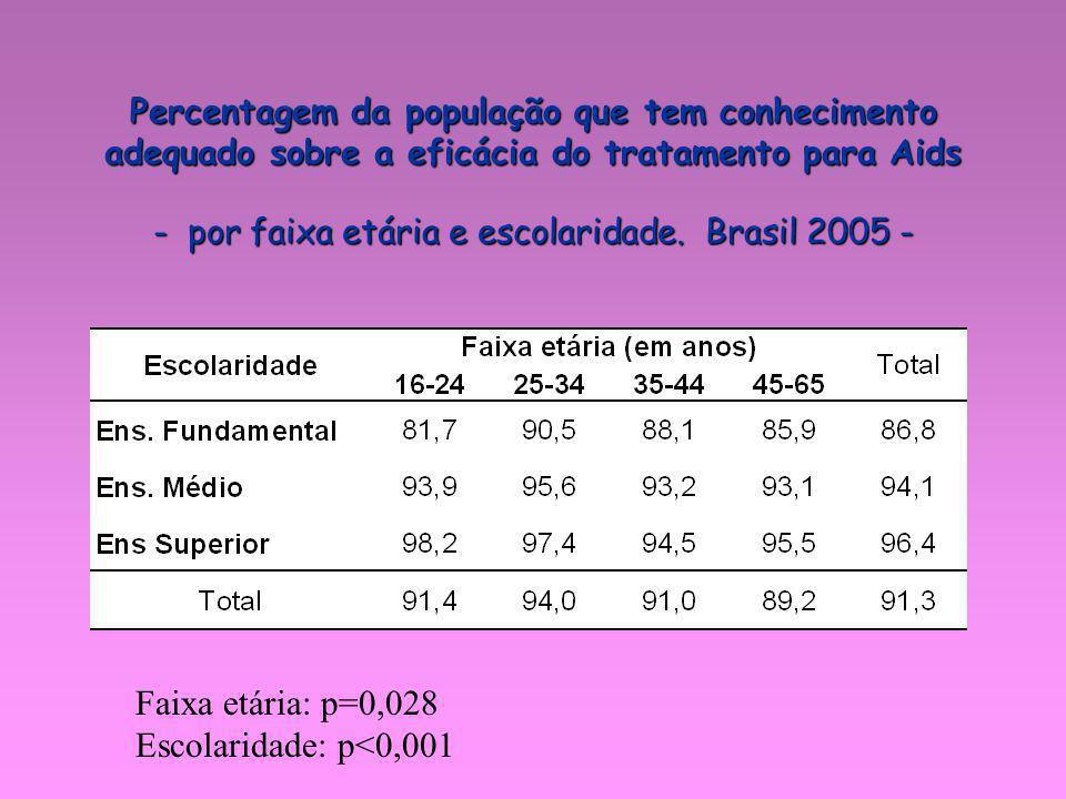 Percentagem da população que tem conhecimento adequado sobre a eficácia do tratamento para Aids - por faixa etária e escolaridade. Brasil 2005 - Faixa