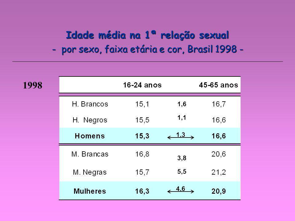 - por sexo, faixa etária e cor, Brasil 1998 - 1,3 4,6 1998 1,6 1,1 3,8 5,5 Idade média na 1ª relação sexual