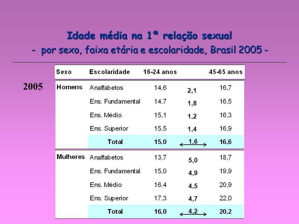 - por sexo, faixa etária e escolaridade, Brasil 2005 - 2005 1,6 4,2 2,1 1,8 1,2 1,4 5,0 4,9 4,5 4,7 Idade média na 1ª relação sexual