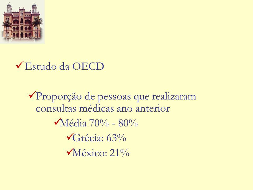 Estudo da OECD Proporção de pessoas que realizaram consultas médicas ano anterior Média 70% - 80% Grécia: 63% México: 21%