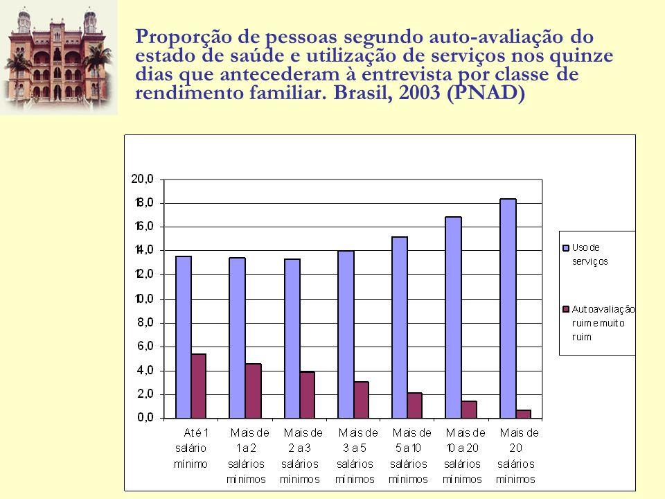 Proporção de pessoas segundo auto-avaliação do estado de saúde e utilização de serviços nos quinze dias que antecederam à entrevista por classe de ren