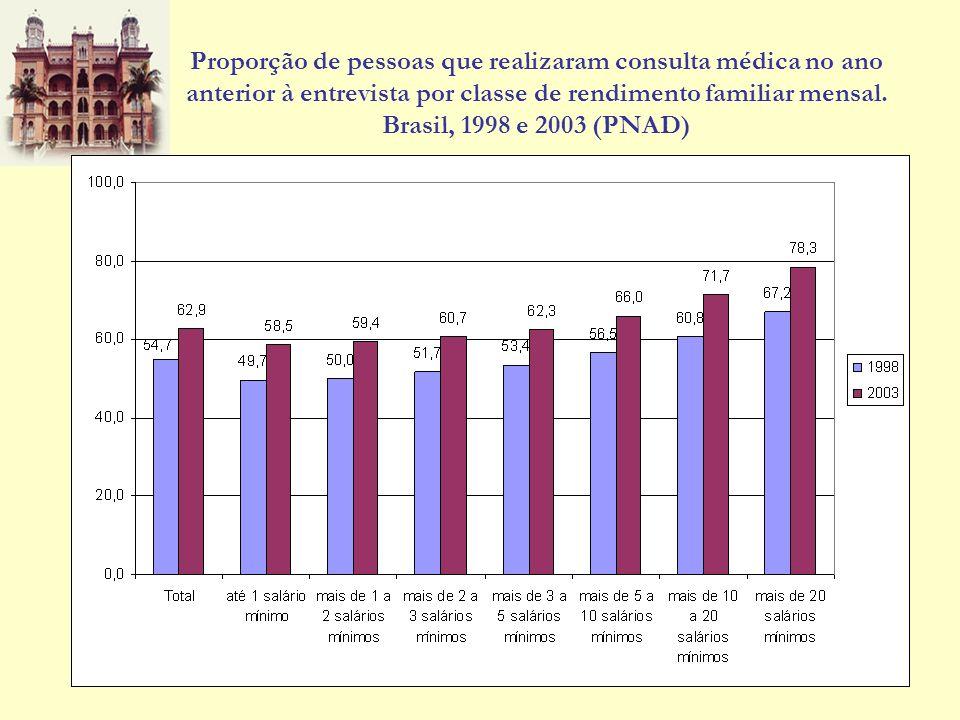 Proporção de pessoas que realizaram consulta médica no ano anterior à entrevista por classe de rendimento familiar mensal. Brasil, 1998 e 2003 (PNAD)