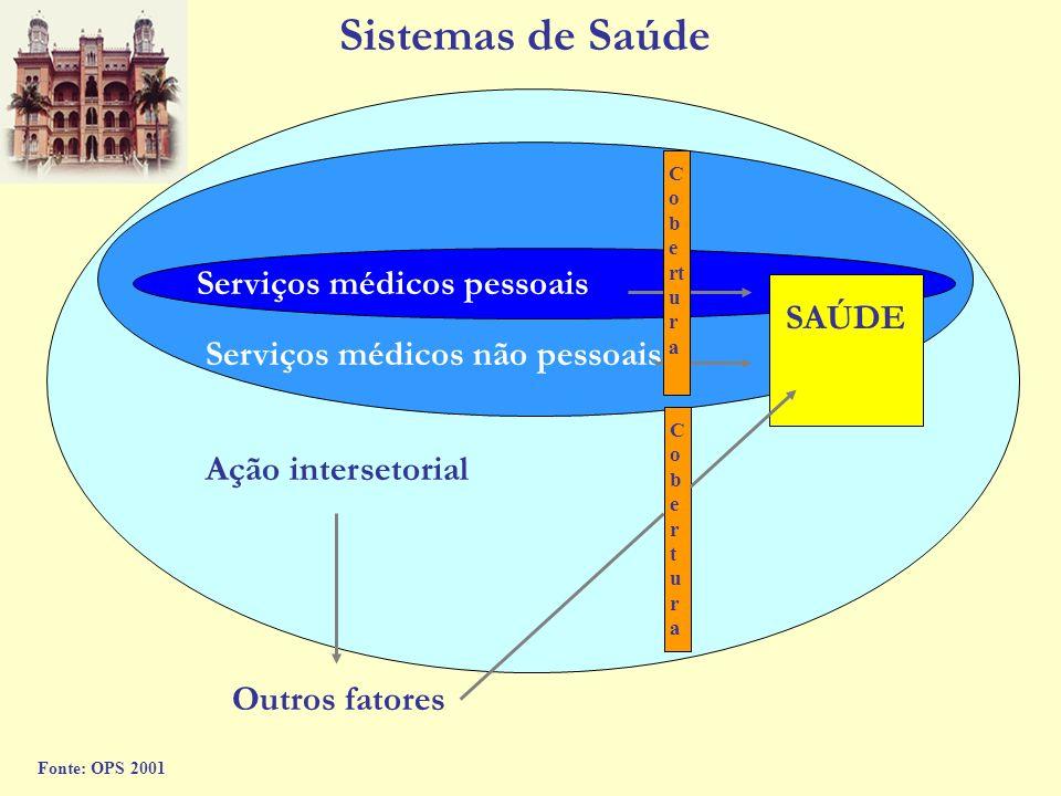 Serviços médicos pessoais SAÚDE Serviços médicos não pessoais Ação intersetorial Outros fatores Cobertura CoberturaCobertura Fonte: OPS 2001 Sistemas