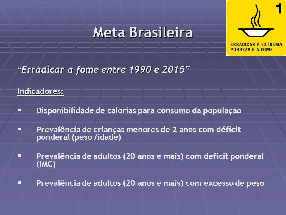 Perfil da Saúde no Brasil Transição Epidemiológica Transição Nutricional Transição Demográfica Globalização Mortalidade por DCNT* supera doenças trans