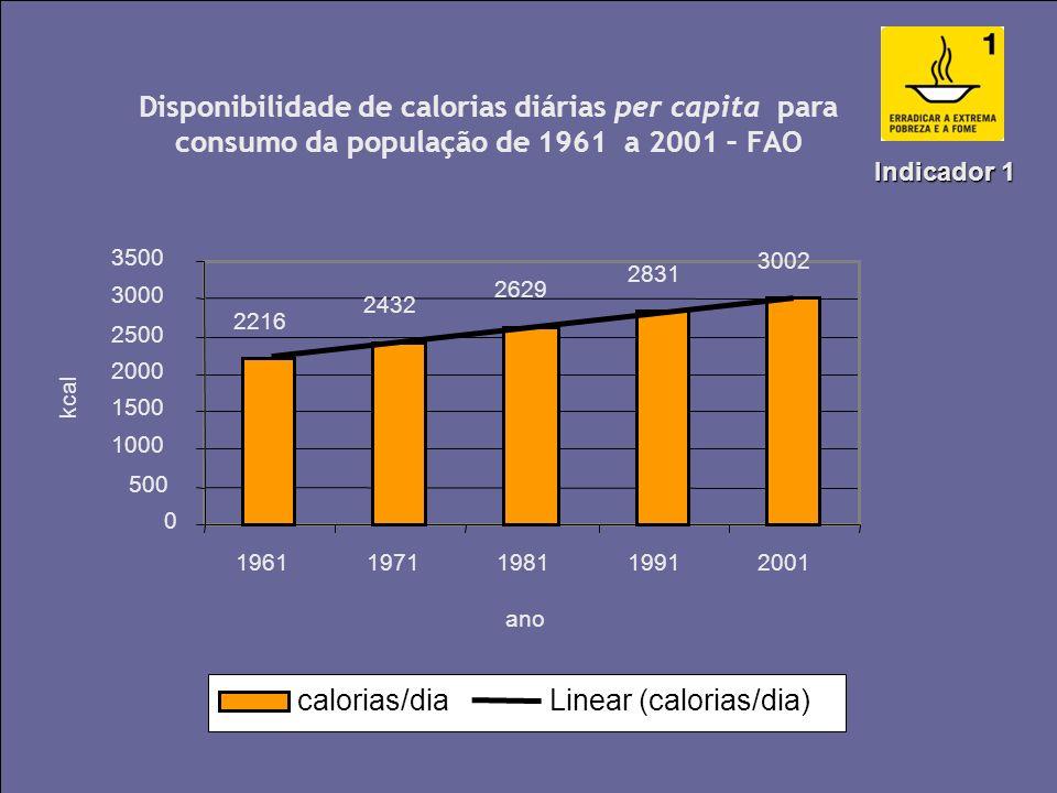 Meta Brasileira Erradicar a fome entre 1990 e 2015 Erradicar a fome entre 1990 e 2015Indicadores: Disponibilidade de calorias para consumo da populaçã