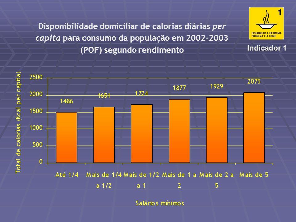 Disponibilidade de calorias diárias per capita para consumo da população de 1961 a 2001 – FAO 2216 2432 2629 2831 3002 0 500 1000 1500 2000 2500 3000