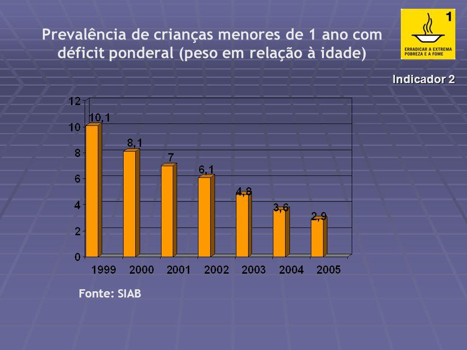 Disponibilidade domiciliar de calorias diárias per capita para consumo da população em 2002–2003 (POF) segundo rendimento Indicador 1