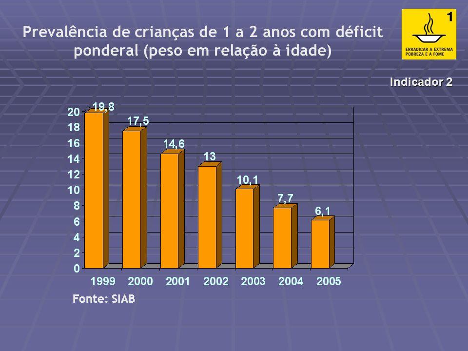 Prevalência de crianças menores de 1 ano com déficit ponderal (peso em relação à idade) Fonte: SIAB Indicador 2