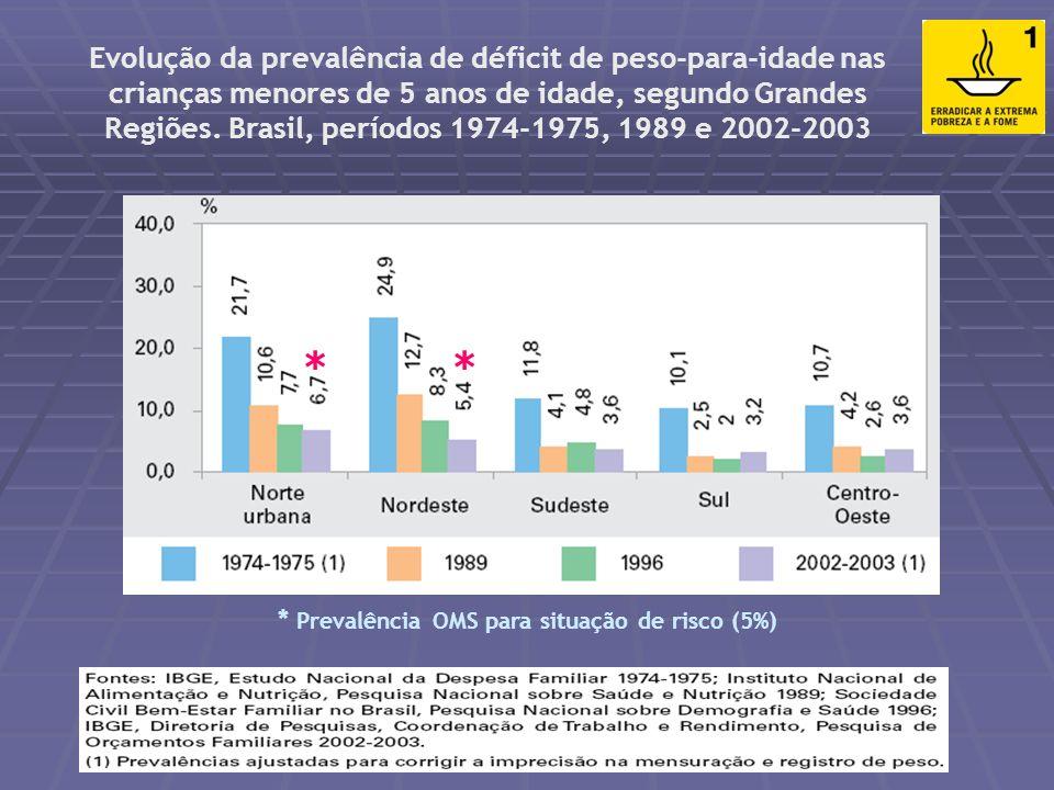 Prevalência de crianças de 1 a 2 anos com déficit ponderal (peso em relação à idade) Fonte: SIAB Indicador 2