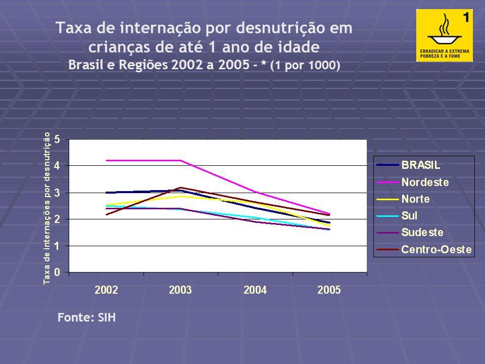 Evolução da prevalência de déficit de peso-para-idade nas crianças menores de 5 anos de idade, segundo Grandes Regiões. Brasil, períodos 1974-1975, 19