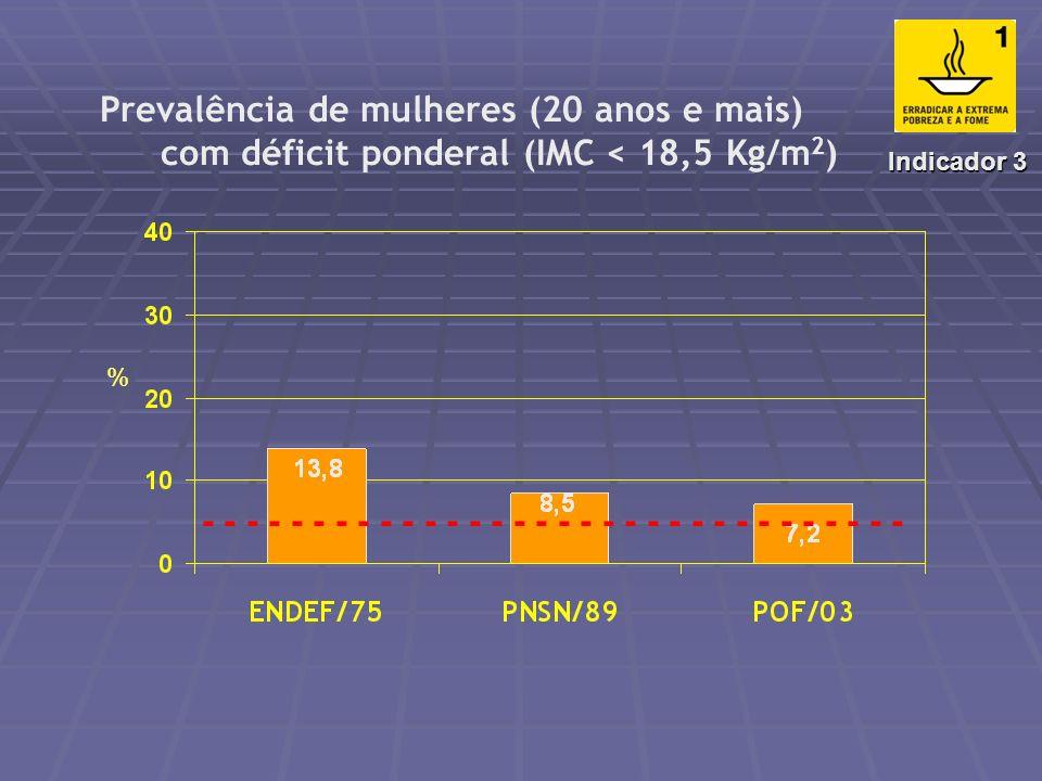 ) Prevalência de adultos (20 anos e mais) com deficit ponderal (IMC < 18,5 Kg/m 2 ) - - - - - - - - - - - - - - - - Indicador 3 %