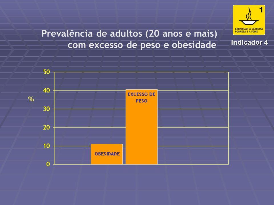 Prevalência de mulheres (20 anos e mais) com déficit ponderal (IMC < 18,5 Kg/m 2 ) - - - - - - - - - - - - - - - - Indicador 3 %