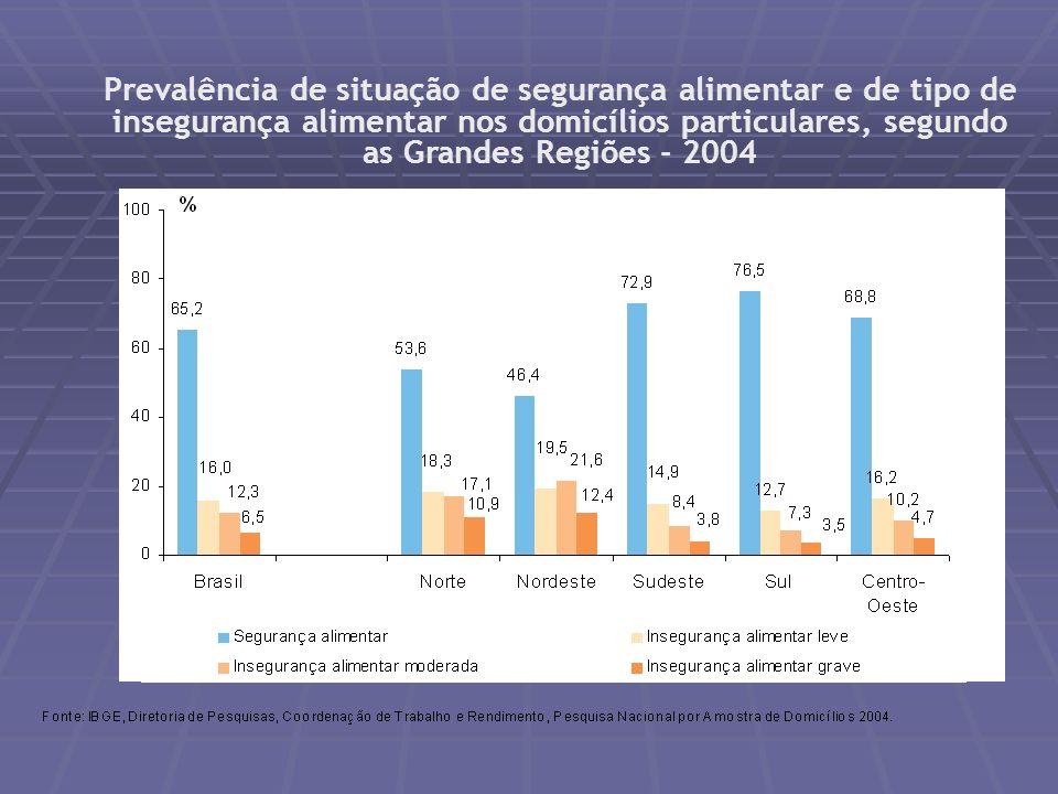 Prevalência de adultos (20 anos e mais) com excesso de peso e obesidade Indicador 4 %