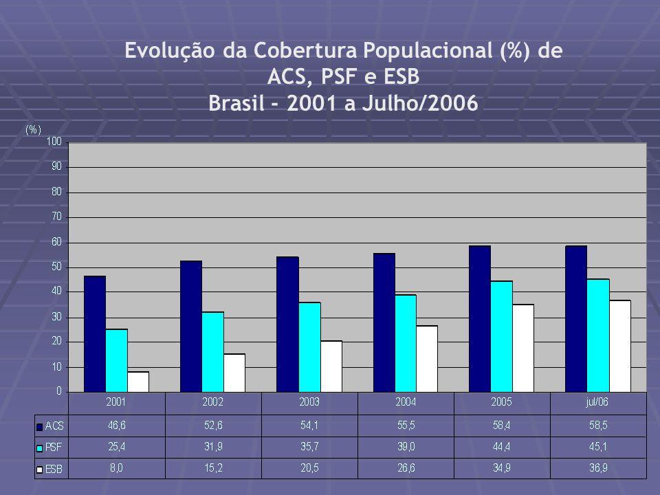 FONTE: SIAB - Sistema de Informação da Atenção Básica Implantação de Equipes de Saúde da Família e Agentes Comunitários de Saúde Brasil - Julho/2006 E