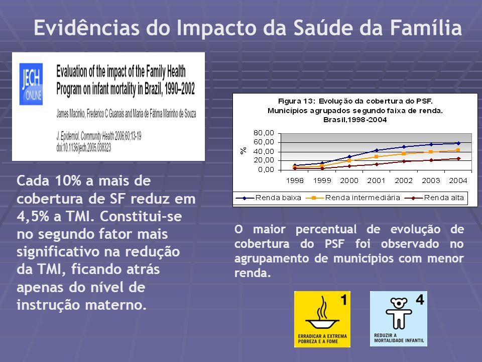 Evolução da Cobertura Populacional (%) de ACS, PSF e ESB Brasil - 2001 a Julho/2006