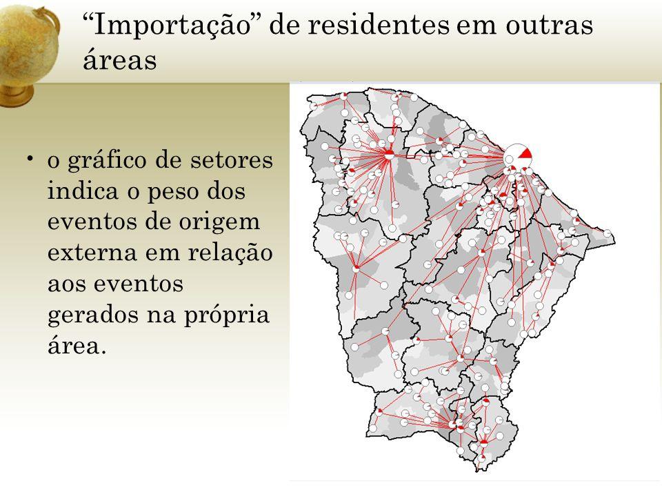 Importação de residentes em outras áreas o gráfico de setores indica o peso dos eventos de origem externa em relação aos eventos gerados na própria ár