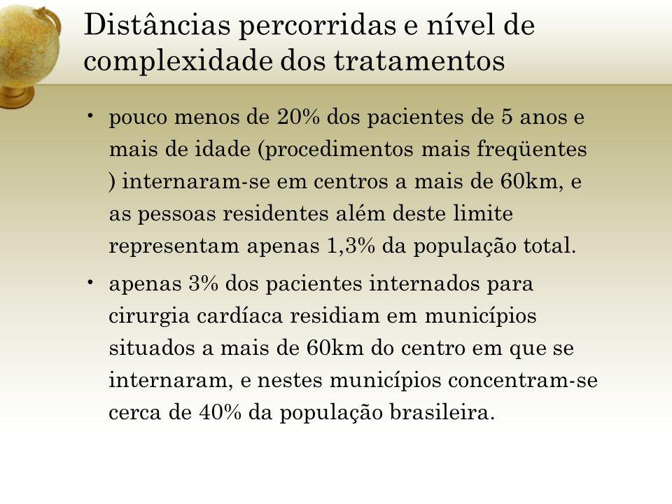 Distâncias percorridas e nível de complexidade dos tratamentos pouco menos de 20% dos pacientes de 5 anos e mais de idade (procedimentos mais freqüent