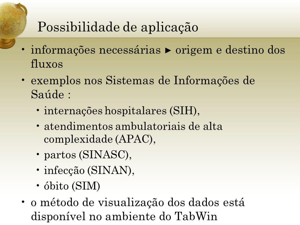 Possibilidade de aplicação informações necessárias origem e destino dos fluxos exemplos nos Sistemas de Informações de Saúde : internações hospitalare